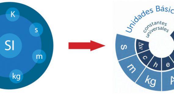 El Sistema Internacional de Unidades, SI